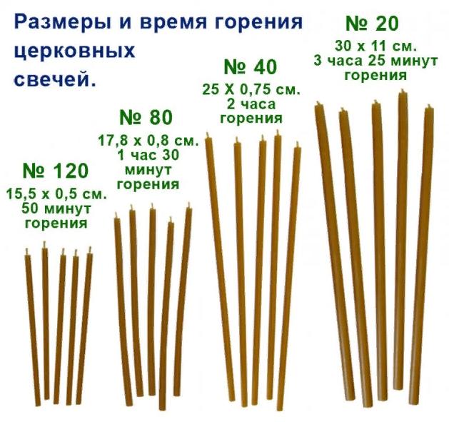 Размеры и время горения церковных свечей